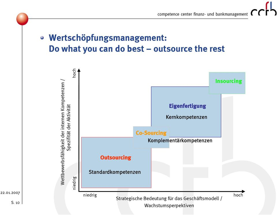 Standardkompetenzen niedrig Outsourcing Eigenfertigung Kernkompetenzen Co-Sourcing