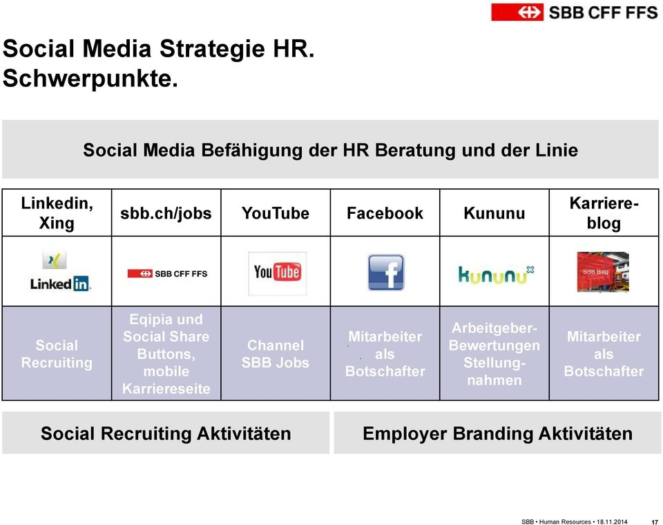ch/jobs YouTube Facebook Kununu Karriereblog Social Recruiting Eqipia und Social Share Buttons, mobile