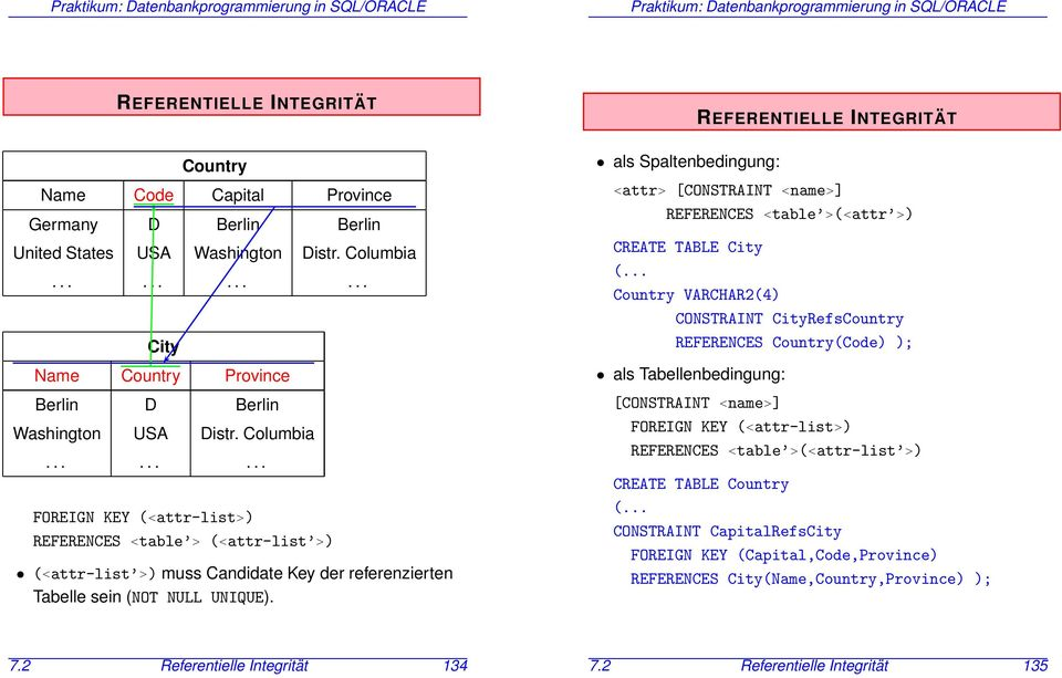 als Spaltenbedingung: REFERENTIELLE INTEGRITÄT <attr> [CONSTRAINT <name>] REFERENCES <table >(<attr >) CREATE TABLE City (.