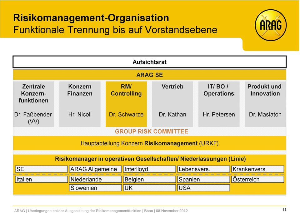 Maslaton GROUP RISK COMMITTEE Hauptabteilung Konzern Risikomanagement (URKF) Risikomanager in operativen Gesellschaften/ Niederlassungen (Linie) SE ARAG