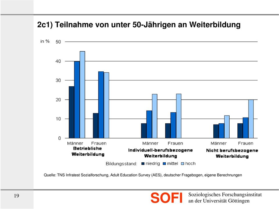 Sozialforschung, Adult Education Survey