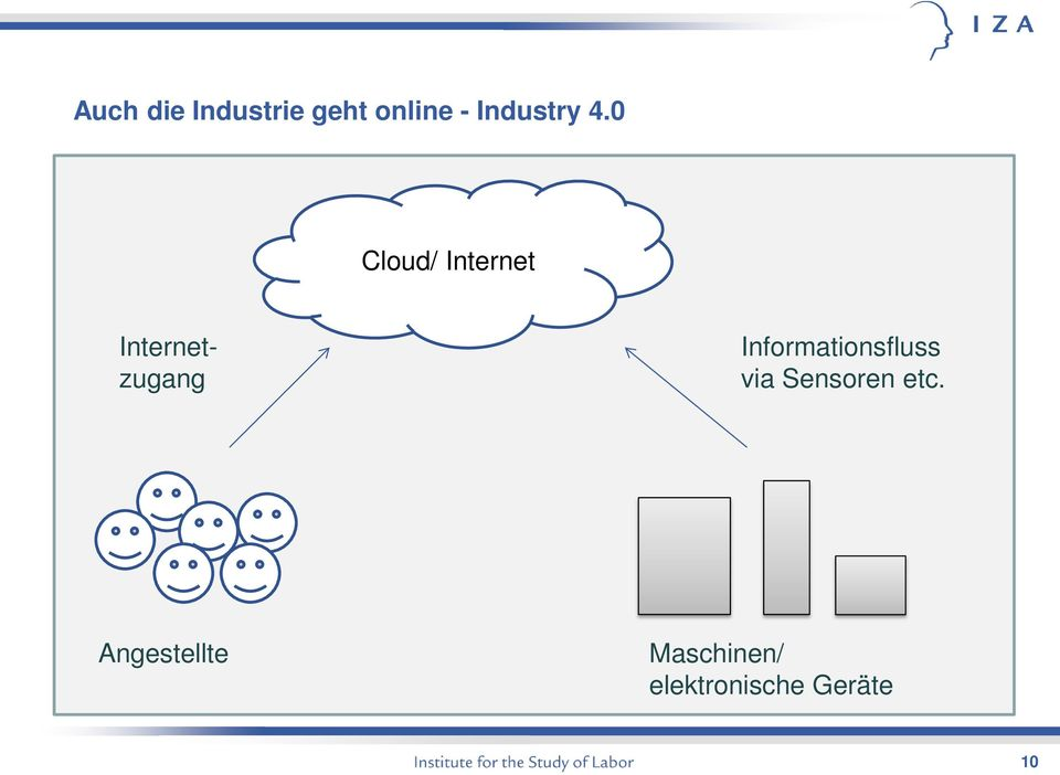 0 Cloud/ Internet Internetzugang