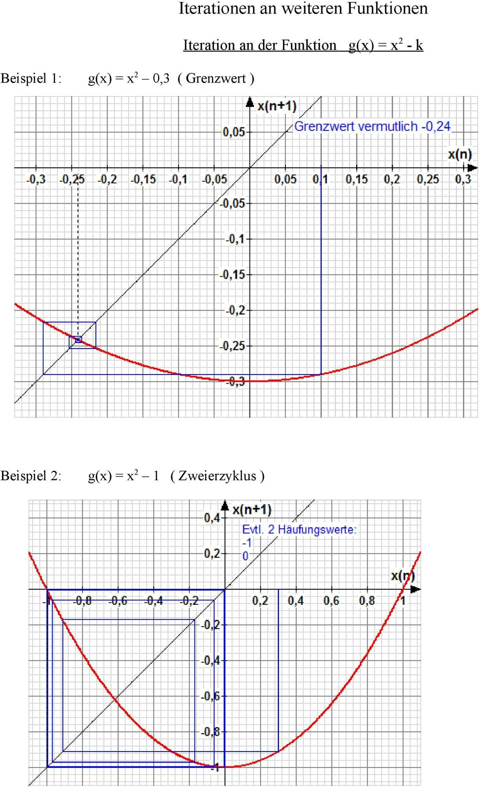 Iteration an er Funktion g(x) = x 2 - k