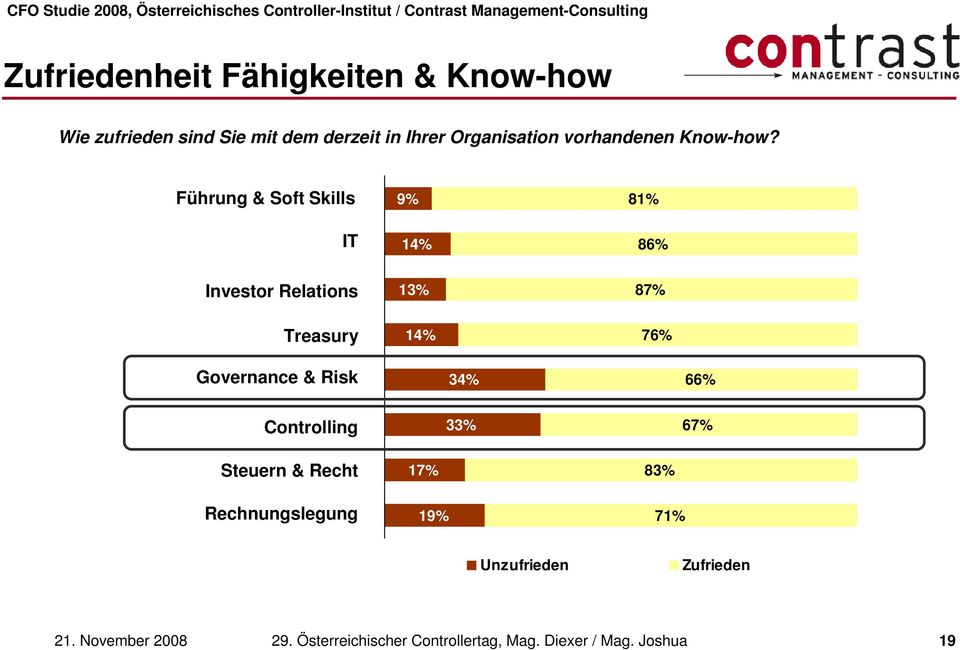 Führung & Soft Skills IT 9% 14% 81% 86% Investor Relations 13% 87% Treasury 14% 76% Governance