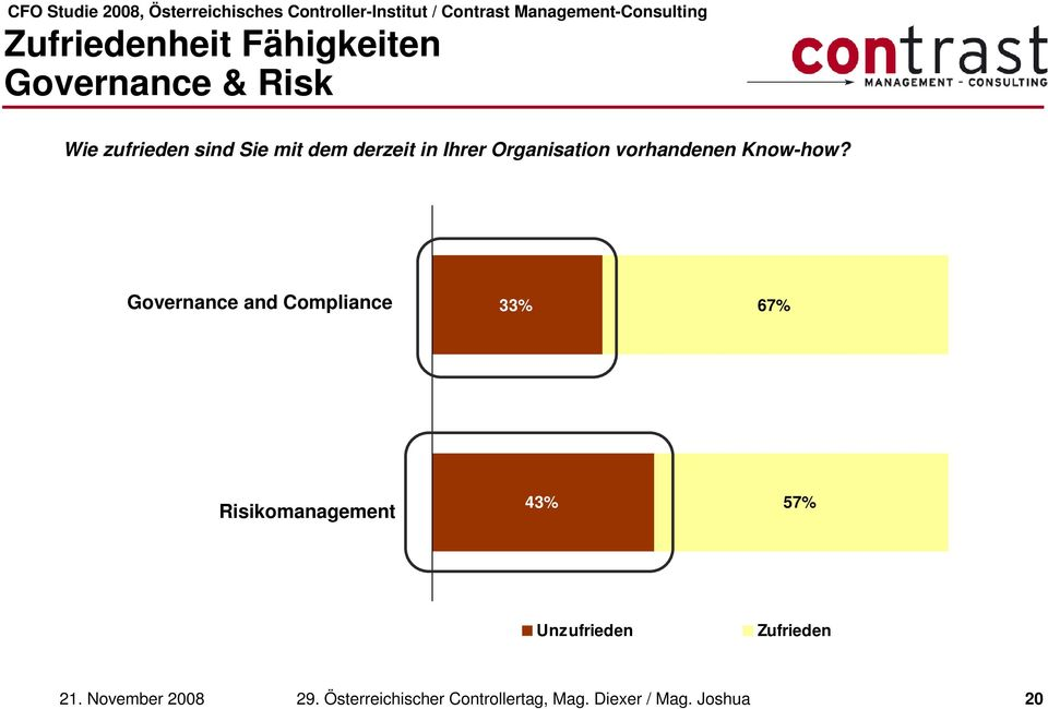 Governance and Compliance 33% 67% Risikomanagement 43% 57%