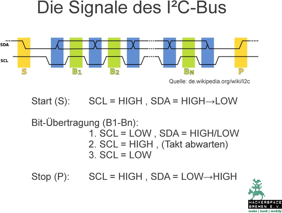 Bit-Übertragung (B1-Bn): 1. SCL = LOW, SDA = HIGH/LOW 2.