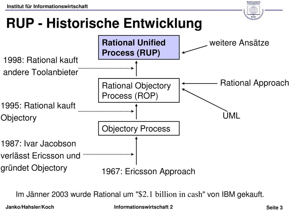 (RUP) Rational Objectory Process (ROP) Objectory Process 1967: Ericsson Approach weitere Ansätze