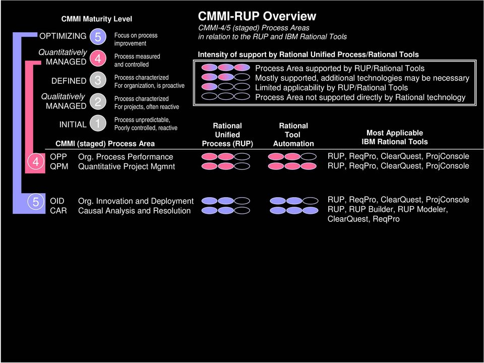 Process Performance Quantitative Project Mgmnt CMMI-RUP Overview CMMI-4/5 (staged) Process Areas in relation to the RUP and IBM Rational Tools Intensity of support by Rational Unified