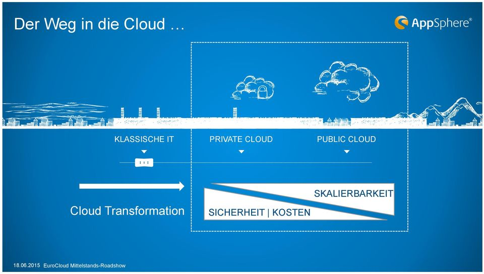 PUBLIC CLOUD SKALIERBARKEIT