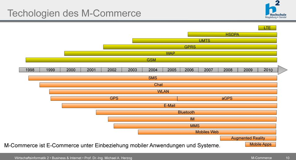 agps E-Mail Bluetooth IM MMS Mobiles Web ist E-Commerce unter