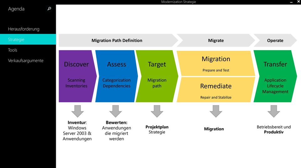 Remediate Repair and Stabilize Application Lifecycle Management Inventur: Windows Server 2003