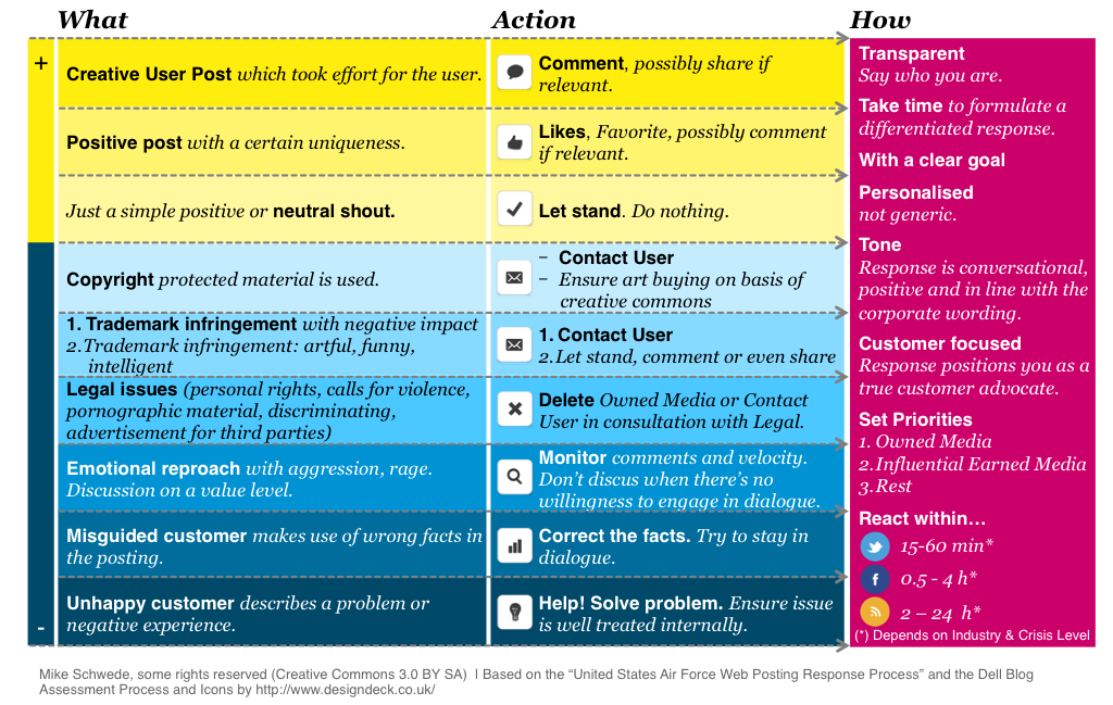 Community Management Cheat Sheet (Quelle: Mike Schwede -