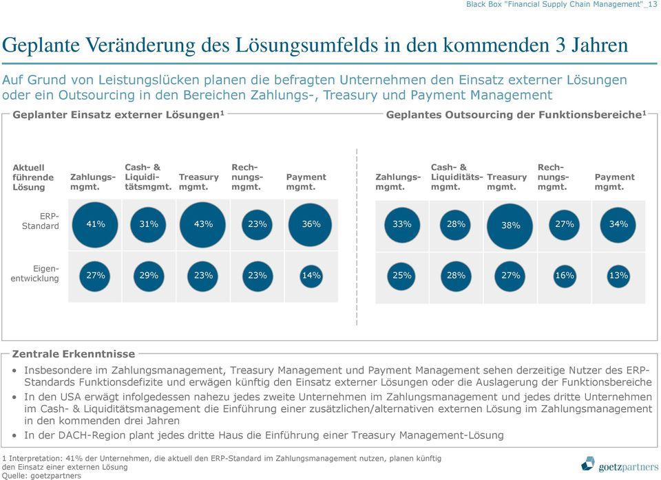 Zahlungsmgmt. Cash- & Liquiditätsmgmt. Treasury mgmt. Rechnungsmgmt. Payment mgmt.