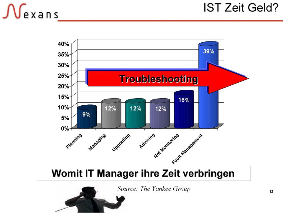 Troubleshooting 12% 12% 12% Upgrading Advising Net