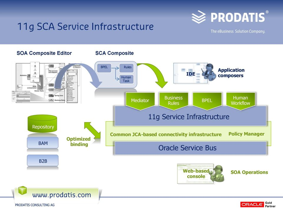 Service Infrastructure Common JCA-based connectivity infrastructure Oracle Service Bus