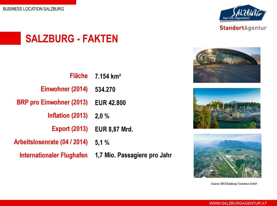 Internationaler Flughafen 7.154 km² 534.270 EUR 42.