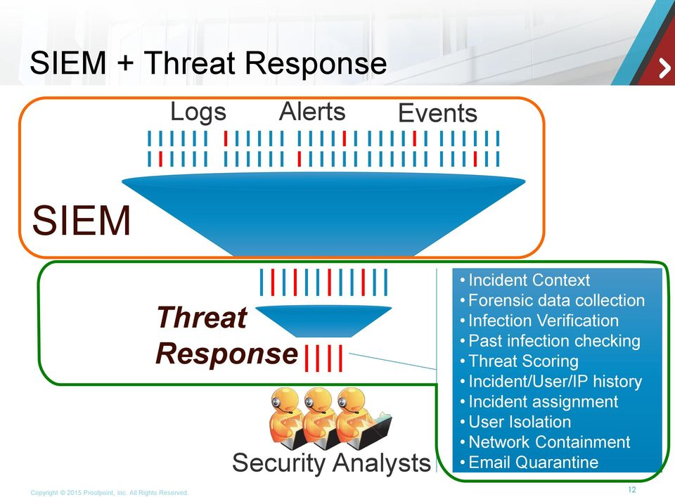 checking Threat Scoring Incident/User/IP history Incident assignment User Isolation