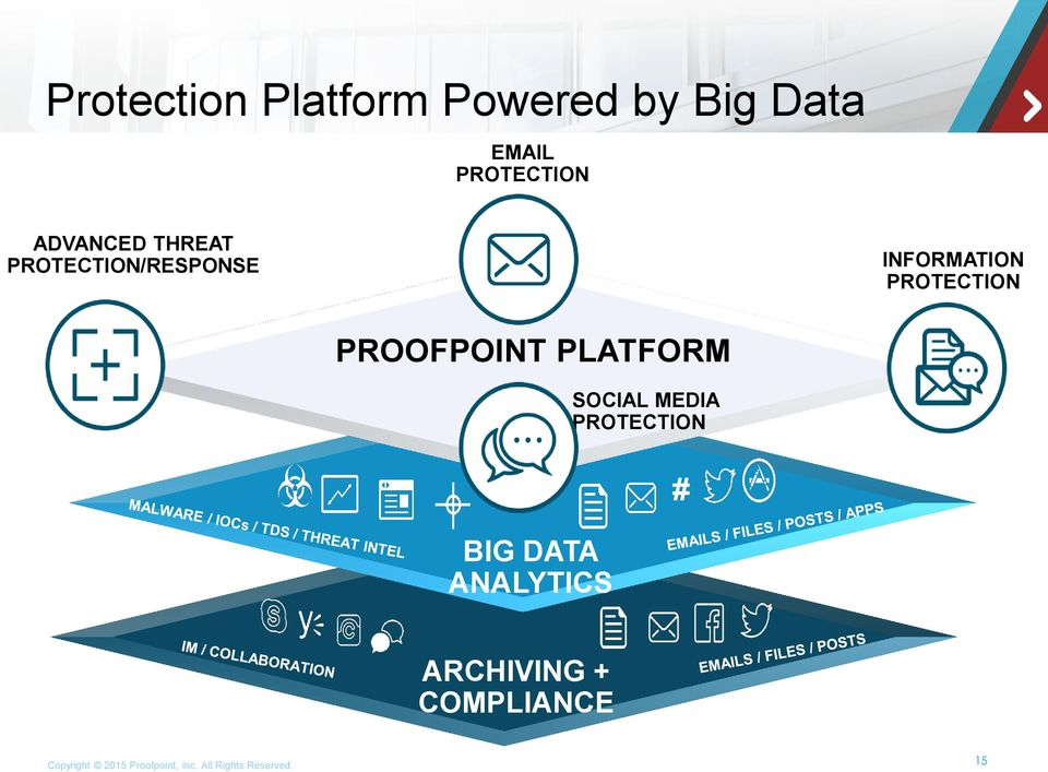 PROOFPOINT PLATFORM BIG DATA ANALYTICS SOCIAL MEDIA PROTECTION #