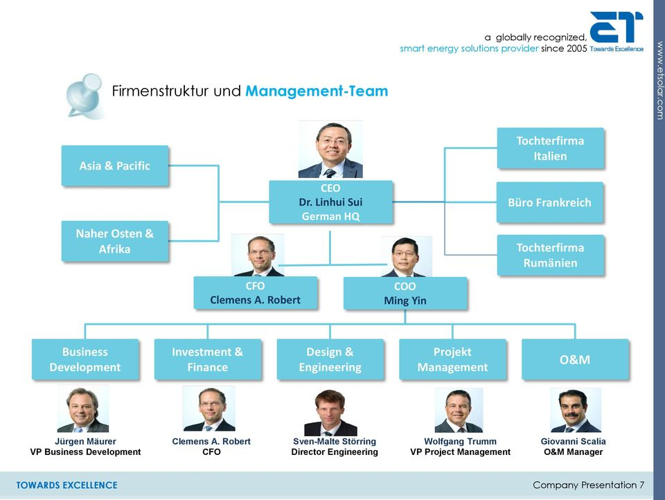 Robert COO Ming Yin Business Development Investment & Finance Design & Engineering Projekt Management O&M Jürgen Mäurer VP