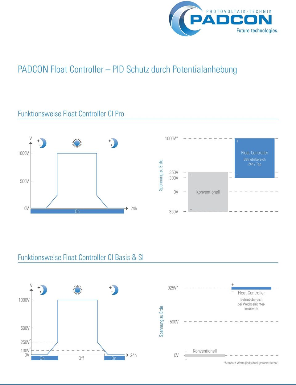 Funktionsweise Float Controller CI Basis & SI 1000V 500V V Spannung zu Erde 925V* 500V + Float Controller