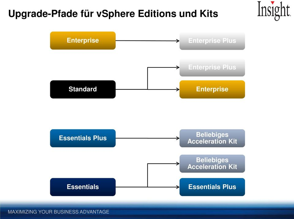 Enterprise Essentials Plus Beliebiges Acceleration