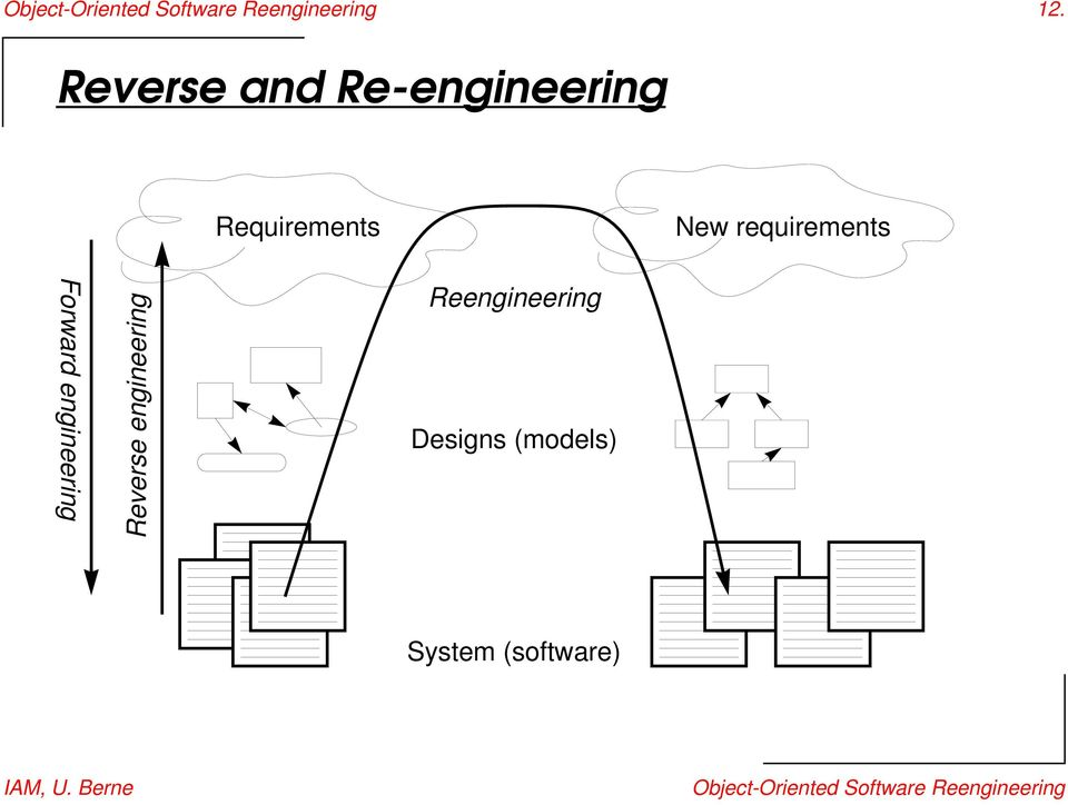 Forward engineering Reverse engineering Reengineering