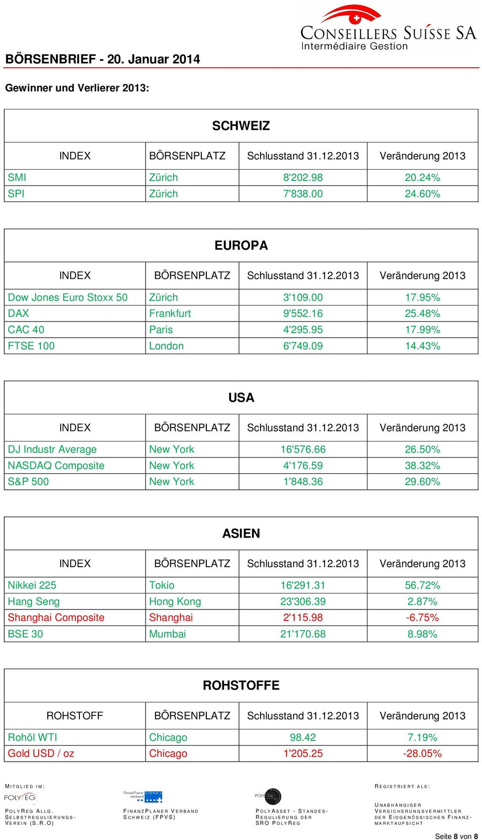 66 26.50% NASDAQ Composite New York 4'176.59 38.32% S&P 500 New York 1'848.36 29.60% ASIEN INDEX BÖRSENPLATZ Schlusstand 31.12.2013 Veränderung 2013 Nikkei 225 Tokio 16'291.31 56.