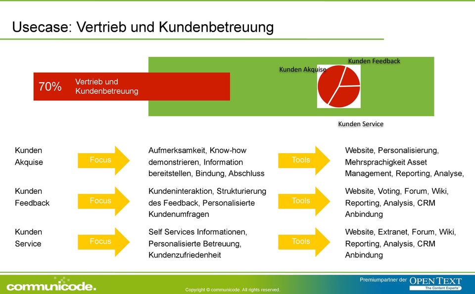 Feedback Focus Kundeninteraktion, Strukturierung des Feedback, Personalisierte Kundenumfragen Tools Website, Voting, Forum, Wiki, Reporting, Analysis, CRM