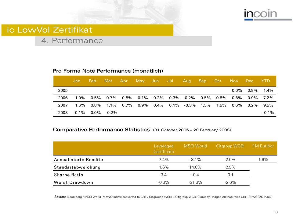 1% Comparative Performance Statistics (31 October 2005 29 February 2008) Leveraged Certificate MSCI World Citgroup WGBI 1M Eurlbor Annualisierte Rendite 7.4% -3.1% 2.0% 1.