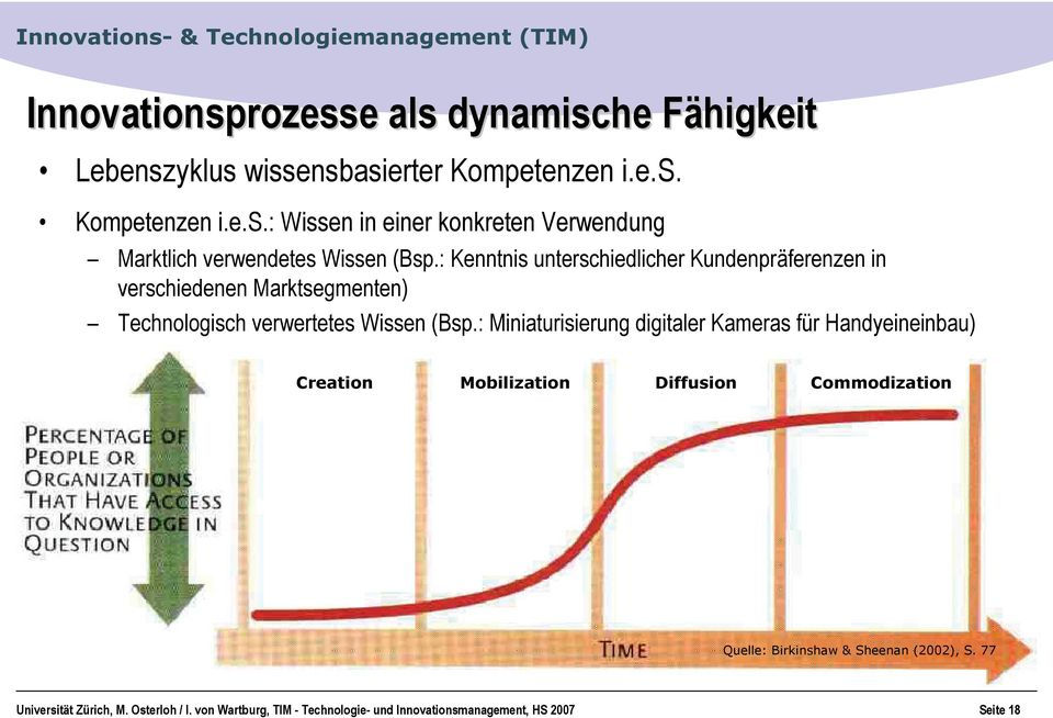 : Miniaturisierung digitaler Kameras für Handyeineinbau) Creation Mobilization Diffusion Commodization Quelle: Birkinshaw & Sheenan (2002),
