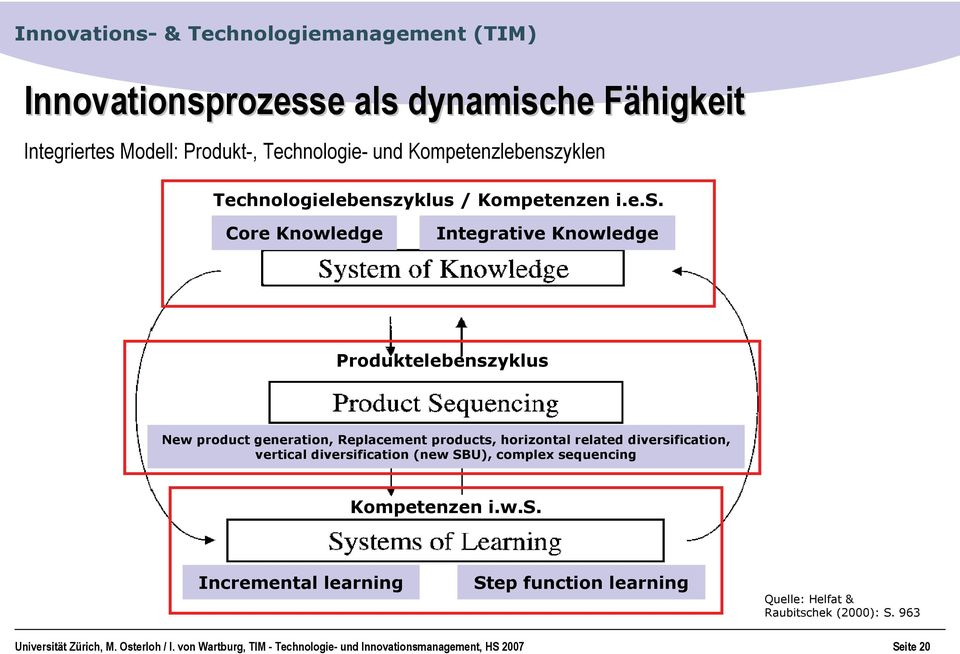 Core Knowledge Integrative Knowledge Produktelebenszyklus New product generation, Replacement products, horizontal related diversification,