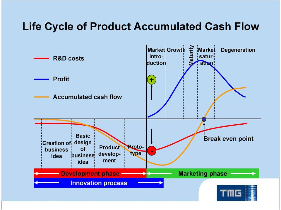 cash flow Basic Creation of design business of idea business idea Product