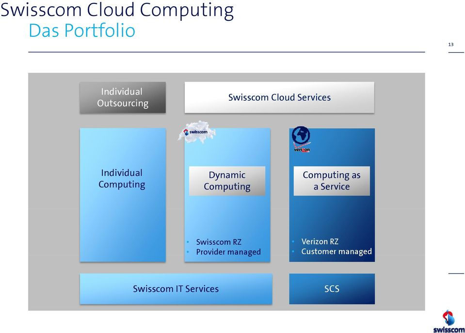 Dynamic Computing Computing as a Service Swisscom RZ