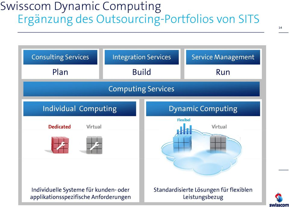 Individual Computing Dynamic Computing Dedicated Virtual Virtual Individuelle id Systeme für