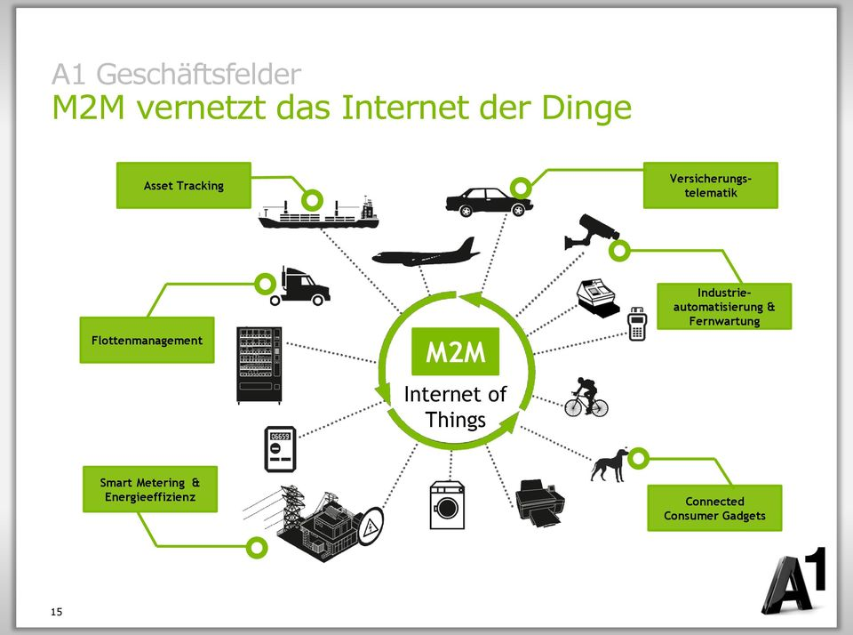 M2M Internet of Things Industrieautomatisierung &
