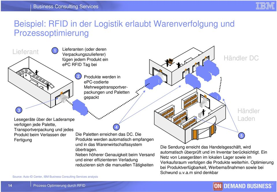 Source: Auto-ID Center, IBM Business Consulting Services analysis 14 Prozess-Optimierung durch RFID Die Paletten erreichen das DC.