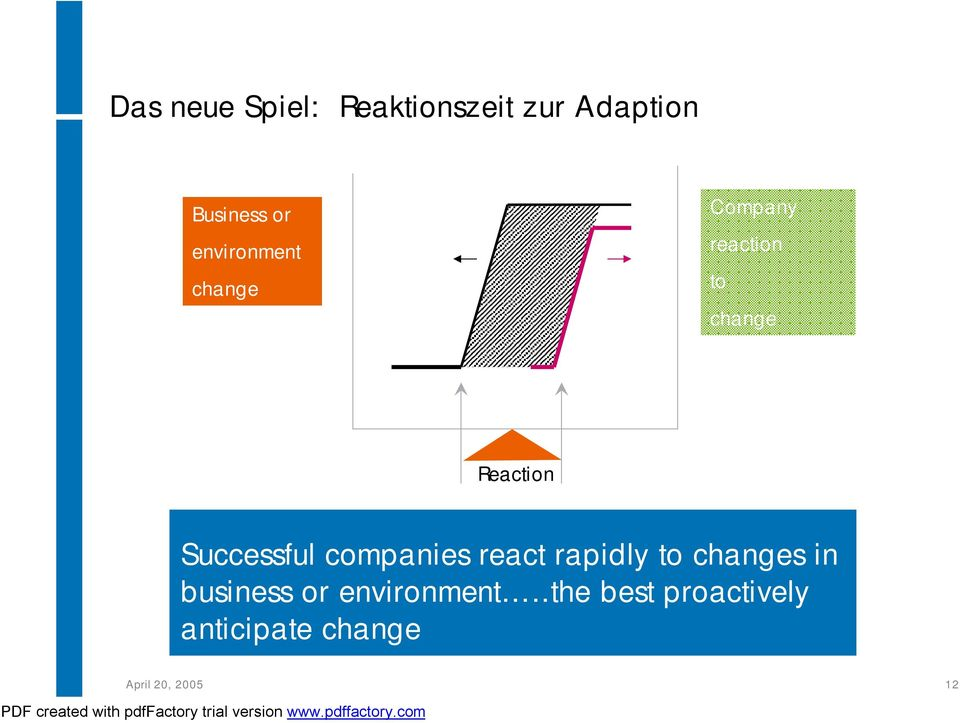 Successful companies react rapidly to changes in business