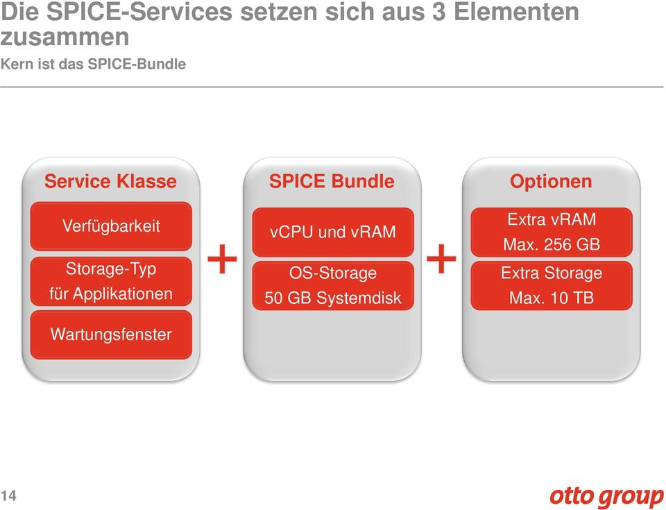 Applikationen Wartungsfenster SPICE Bundle vcpu und vram OS-Storage