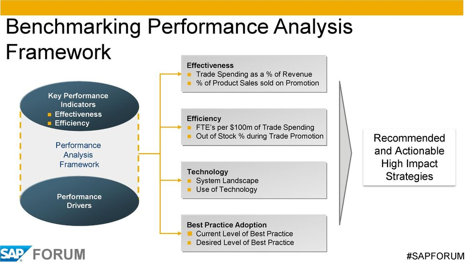 Efficiency FTE s per $100m of Trade Spending Out of Stock % during Trade Promotion Technology System Landscape Use of