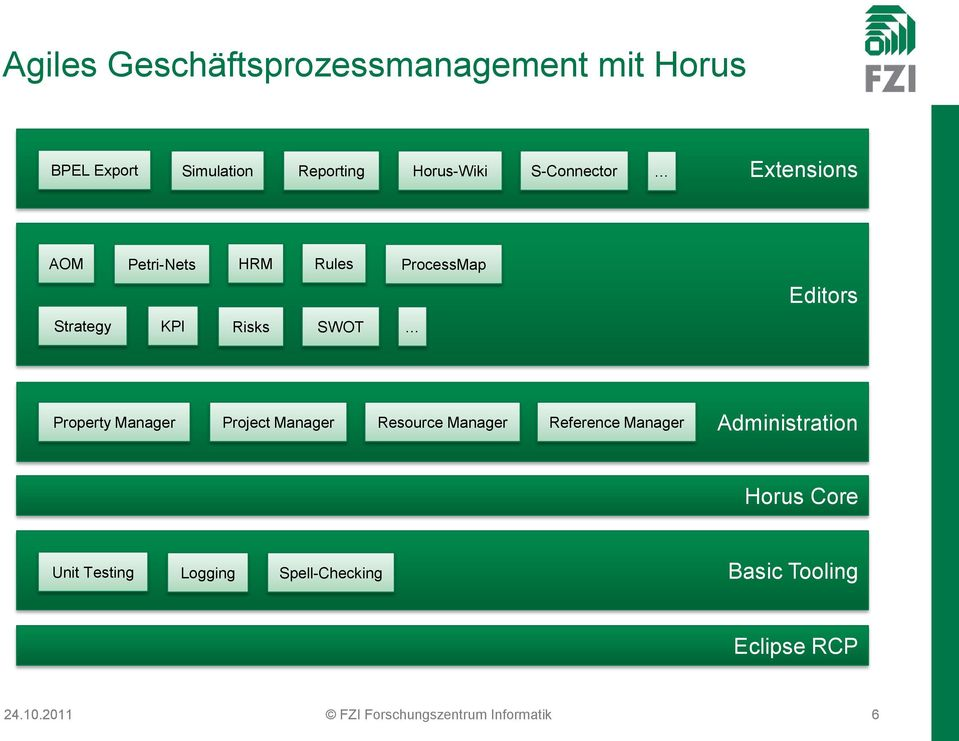 Property Manager Project Manager Resource Manager Reference Manager Administration Horus Core