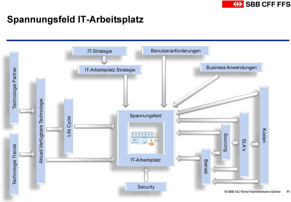 IT-Arbeitsplatz Strategie Business Anwendungen Spannungsfeld Kosten SLA s