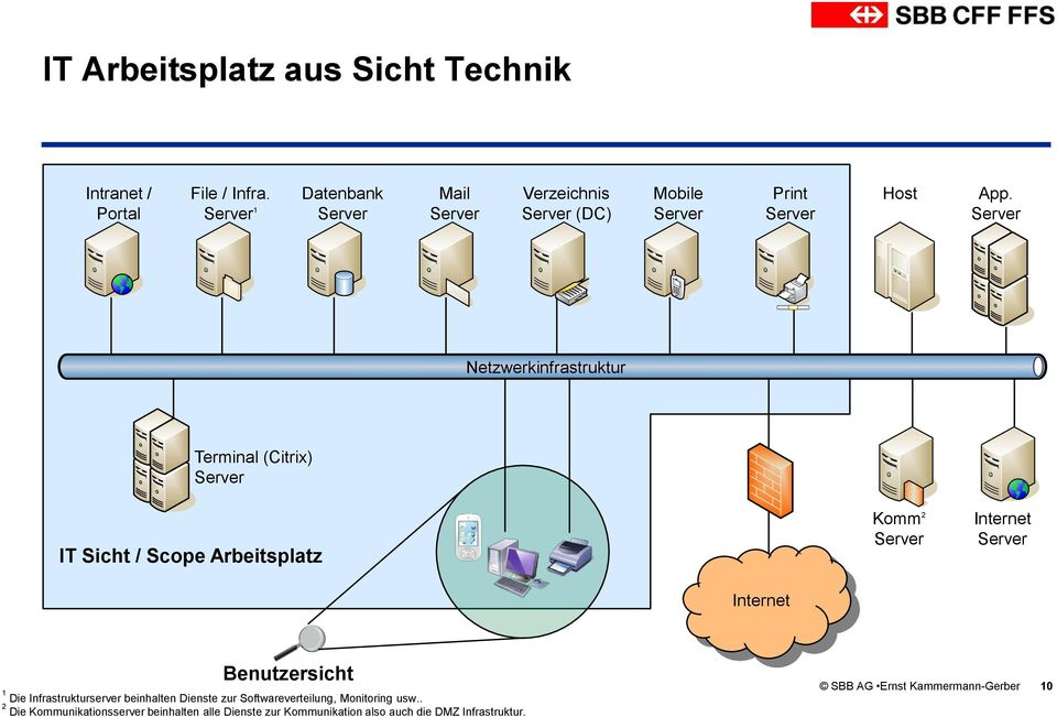 Server Netzwerkinfrastruktur Terminal (Citrix) Server IT Sicht / Scope Arbeitsplatz Komm 2 Server Internet Server Internet