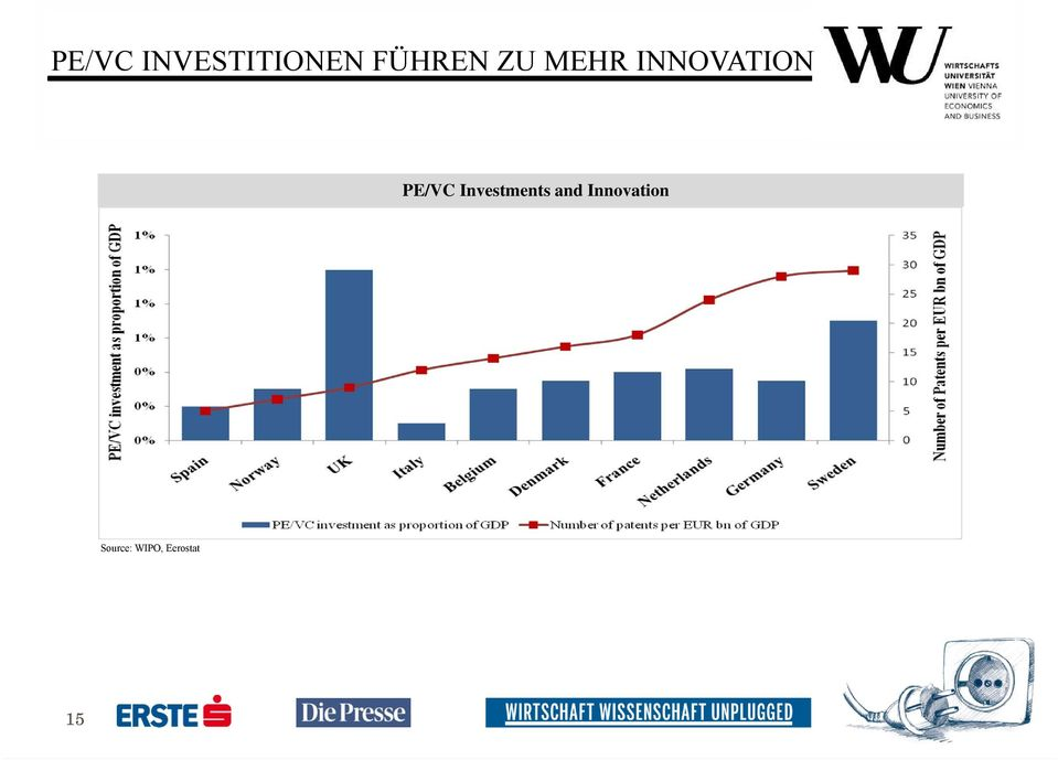 PE/VC Investments and