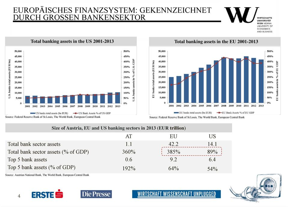 Louis, The World Bank, European Central Bank AT EU US Total bank sector assets 1.1 42.2 14.