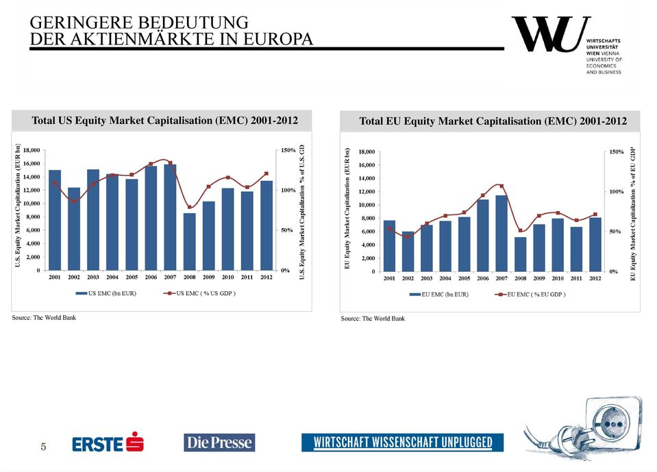 2001-2012 Total EU Equity Market Capitalisation