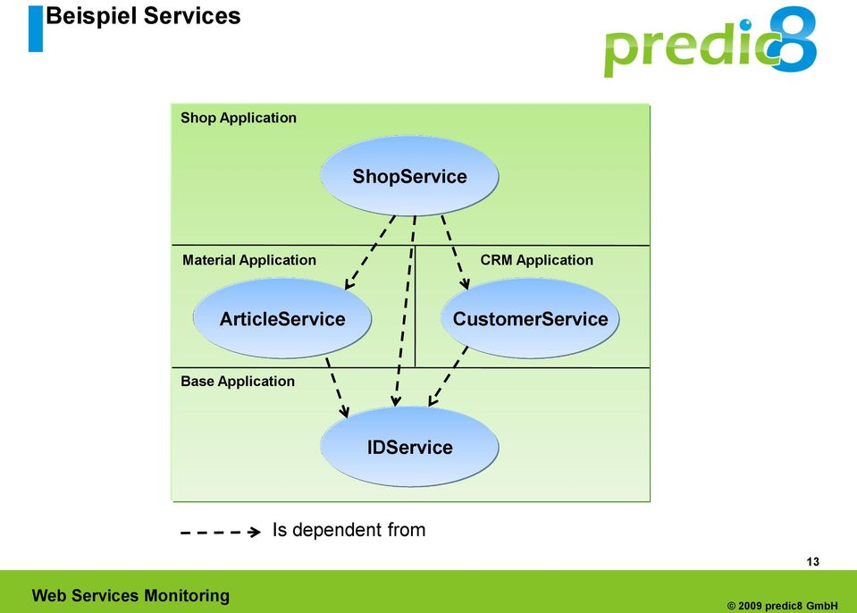 Application ArticleService
