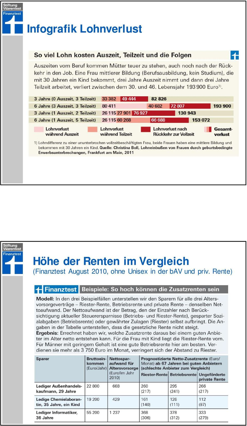 (Finanztest August 2010, ohne