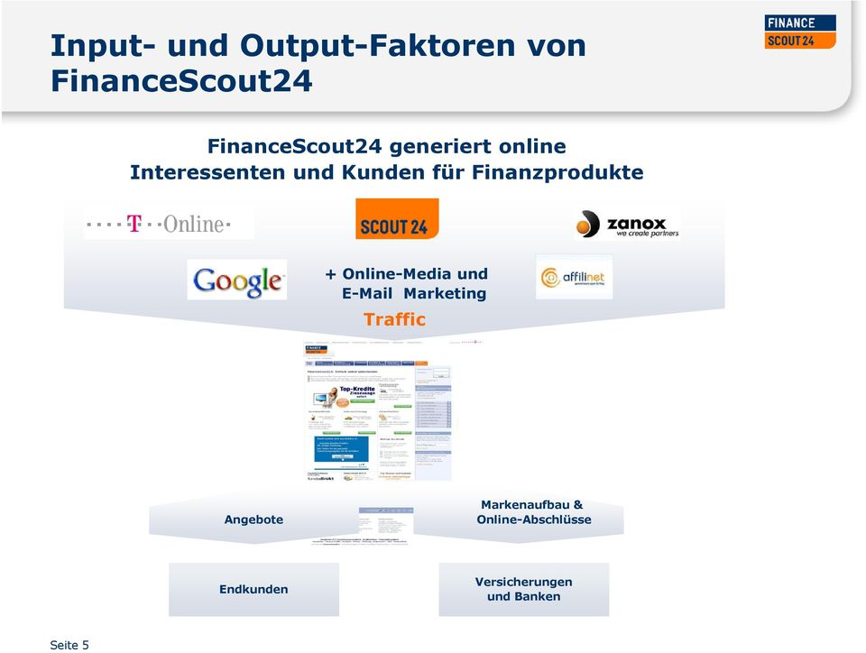 Online-Media und E-Mail Marketing Traffic Angebote