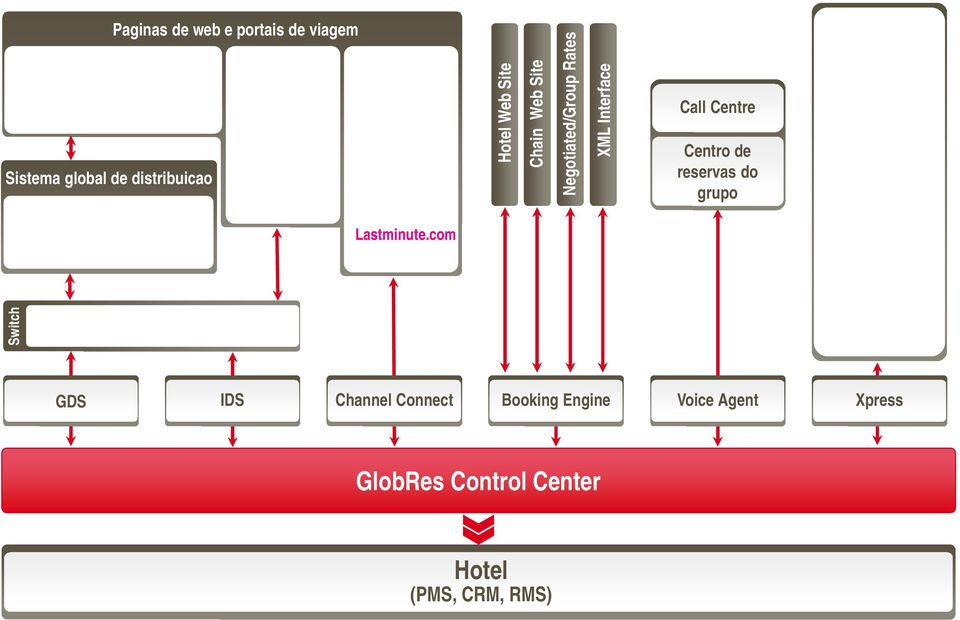 Negotiated/Group Rates XML Interface Call Centre Centro de reservas do grupo Lastminute.
