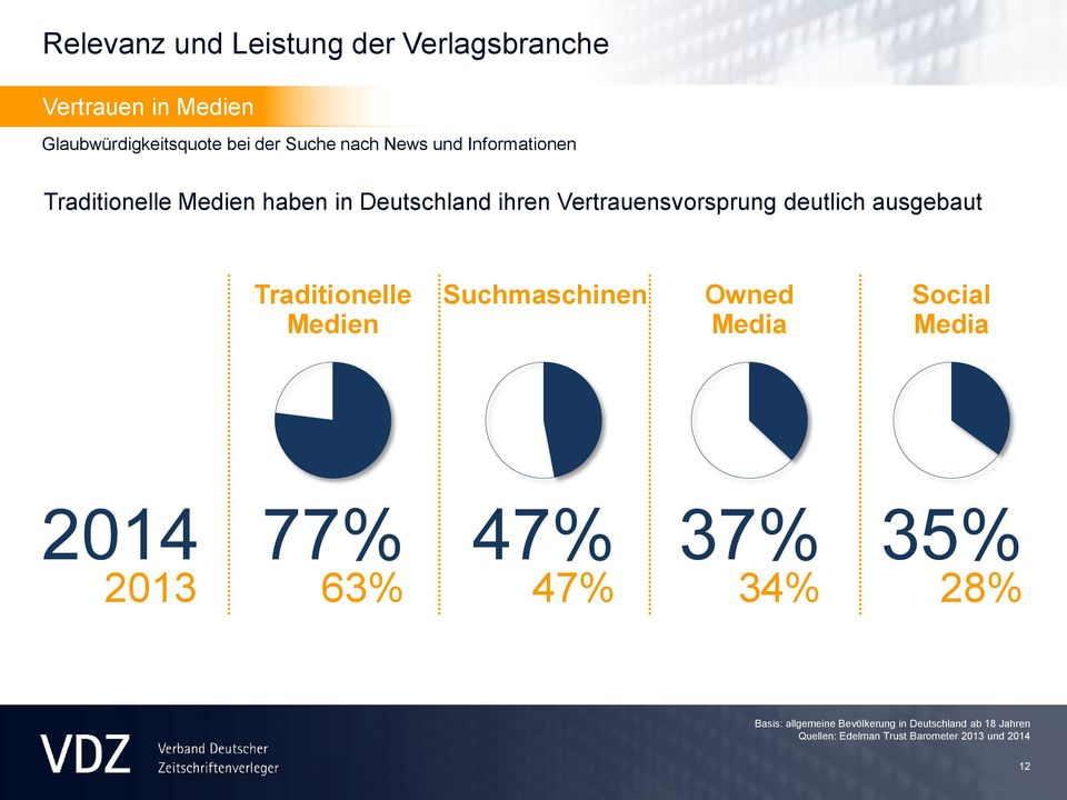 ausgebaut Traditionelle Medien Suchmaschinen Owned Media Social Media 2014 2013 77% 63% 47% 47% 37% 34%